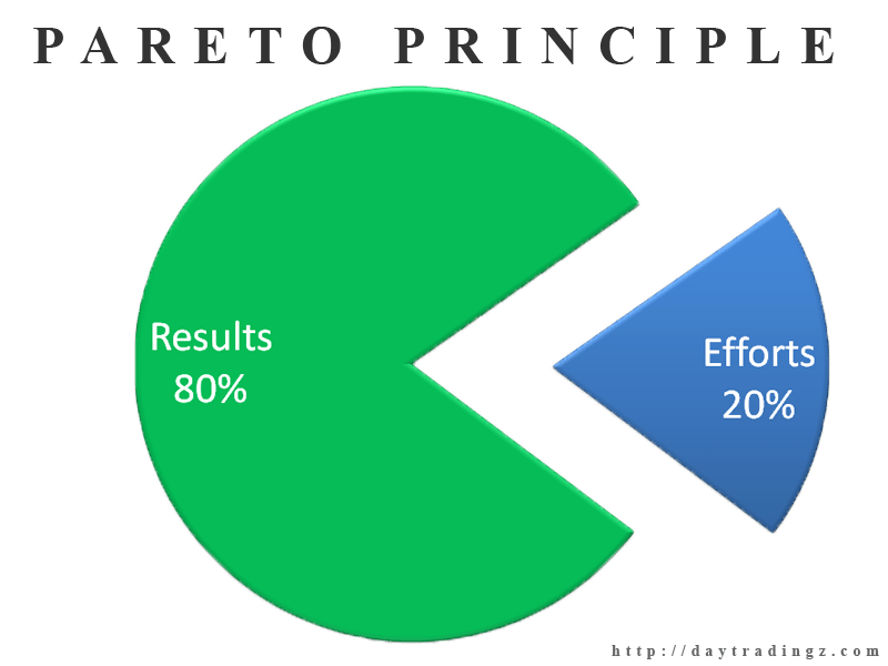 The Pareto principle applied to your business