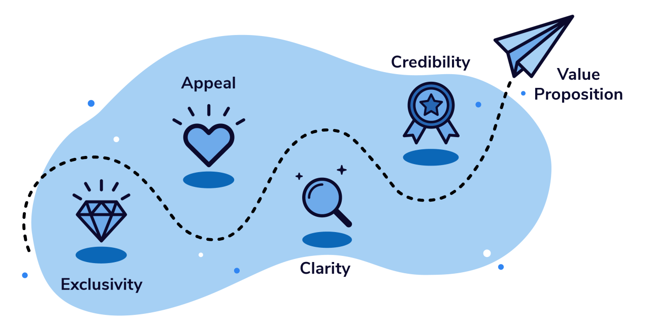 Designing Your Value Proposition