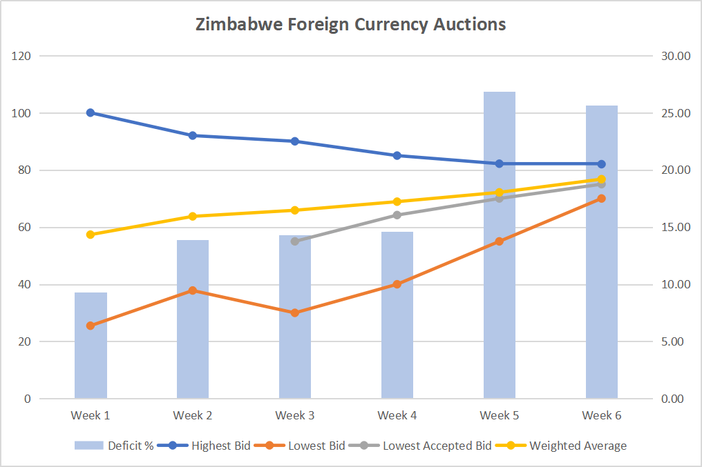 Zimbabwe foreign currency auction chart