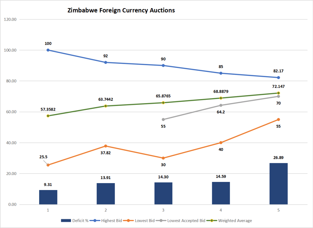 Foreign currency Auction
