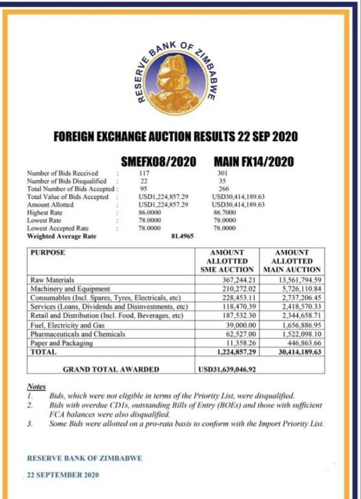 forex auction 14 of 2020