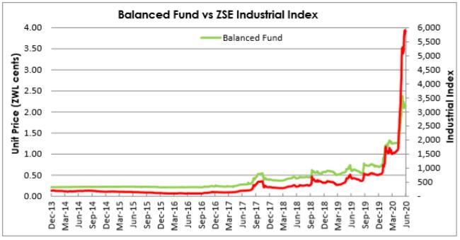Old mutual Unit Trusts Balanced Fund