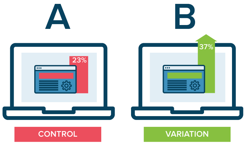 How To Effectively Do A/B Testing In Social Media
