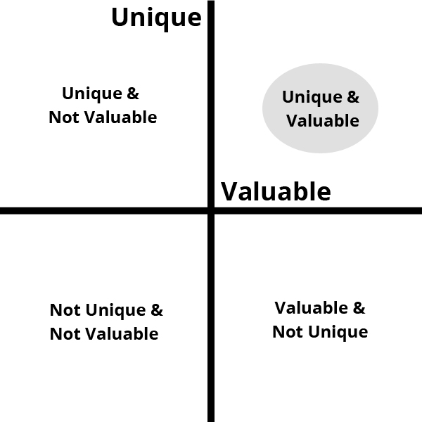 Unique and Value Matrix 2 by StartupDevKit for disruptive technology
