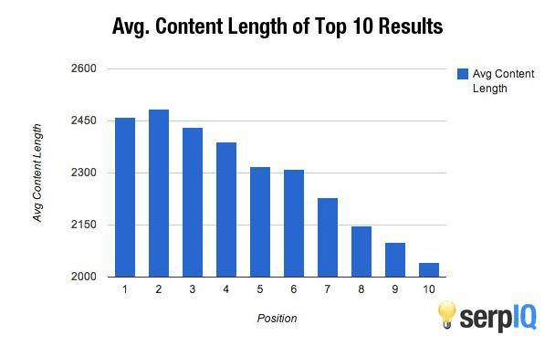 length of blog posts affecting search engine rankings - startup content marketing