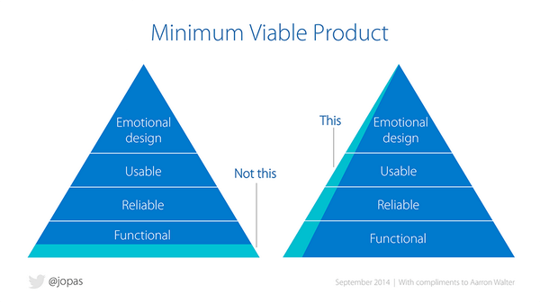 Minimum Viable Product Pyramid