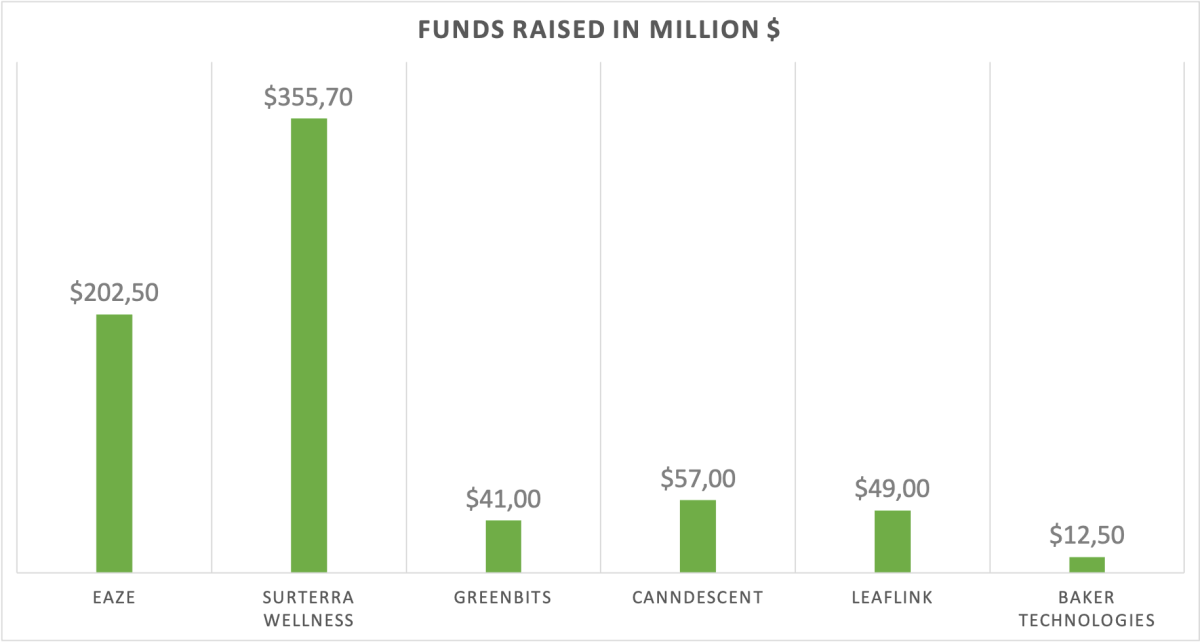 Funds raised by cannabis startups