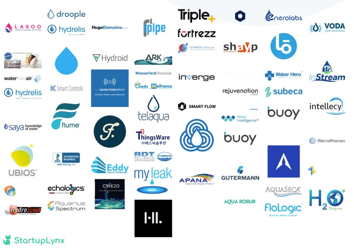 Water leakage detection startups companies list