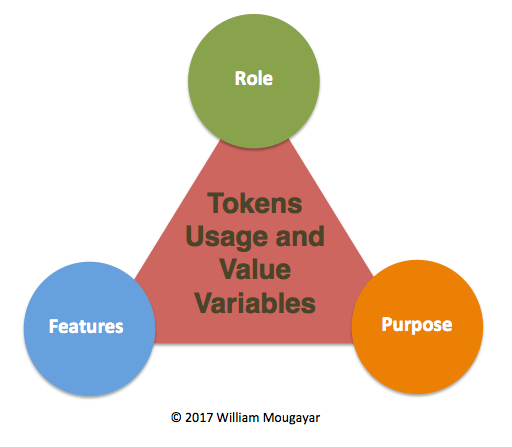 Token Usage and Value Model by William Mougayar