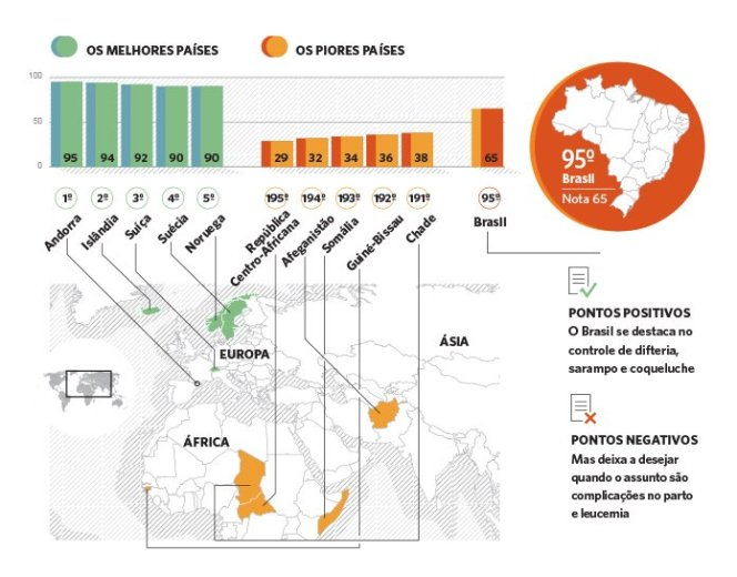 acesso-c3a0-sac3bade-precisa-melhorar-no-brasil-grc3a1fico