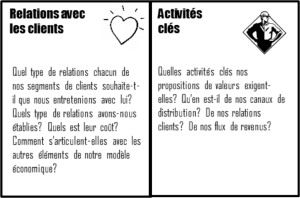 Relations-Clients-Questions-Activités-Startup-Shelter