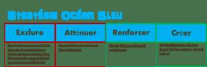 Stratégie-Océan-Bleu-Startup-Shelter