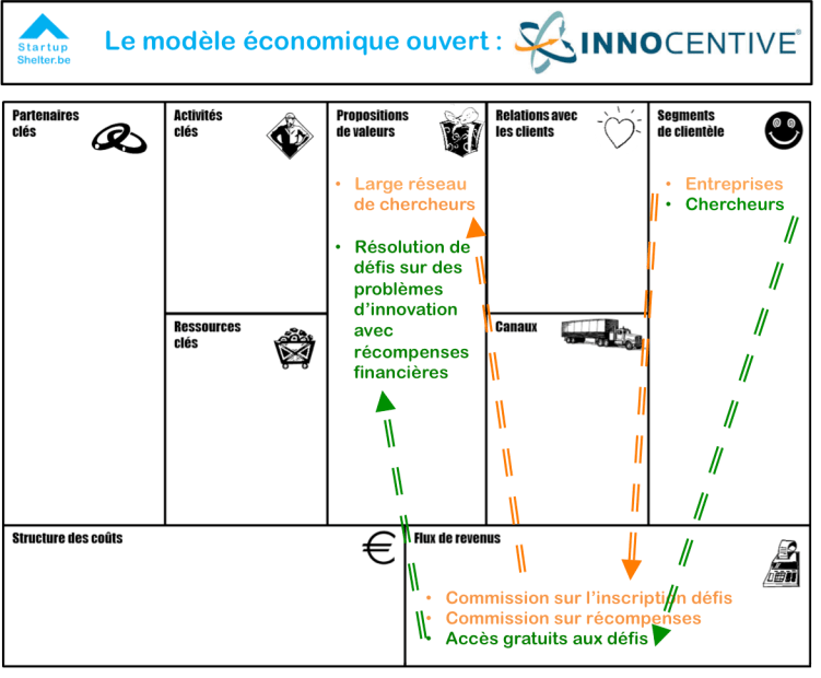 business-model-canvas-modele-economique-ouvert-innocentive