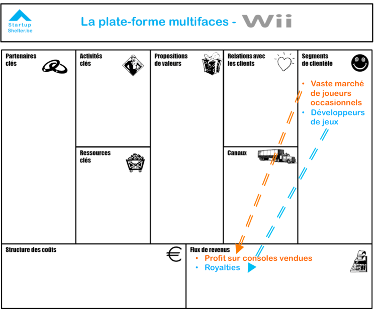 business-model-canvas-plate-forme-multifaces-wii