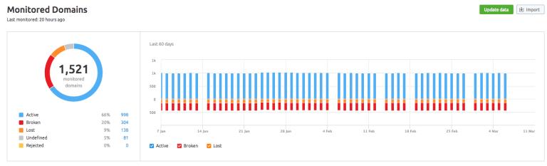 semrush's monitored domains report