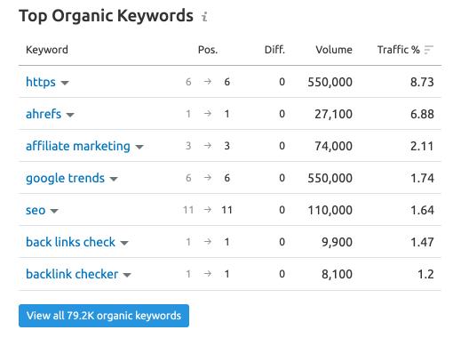 top organic keywords report in semrush
