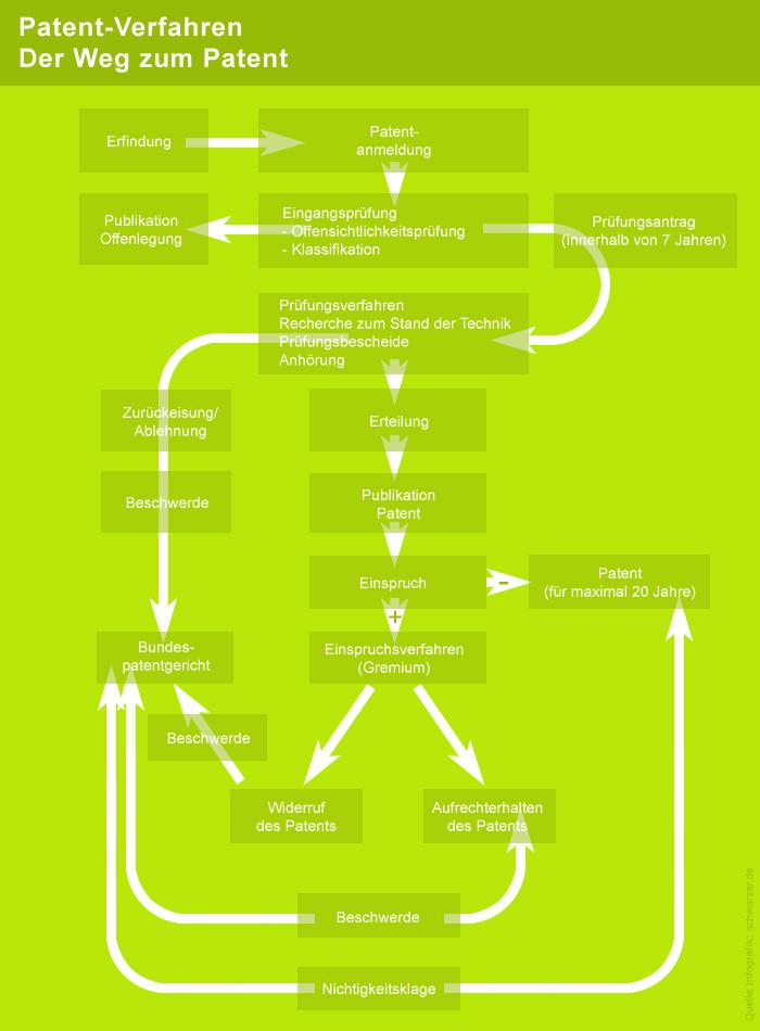 infografik patent anmelden