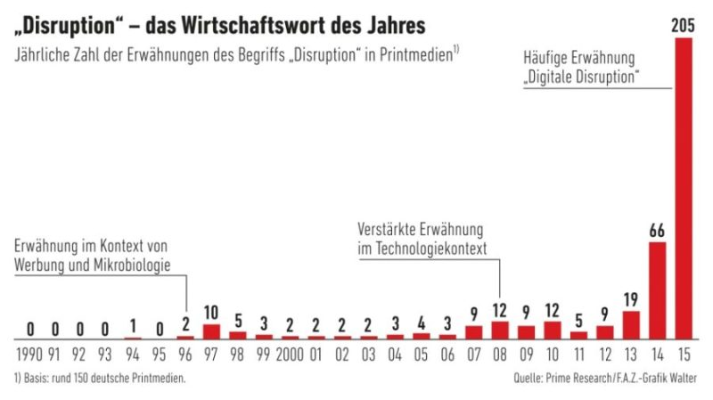 Infografik Disruption (Bild: FAZ)
