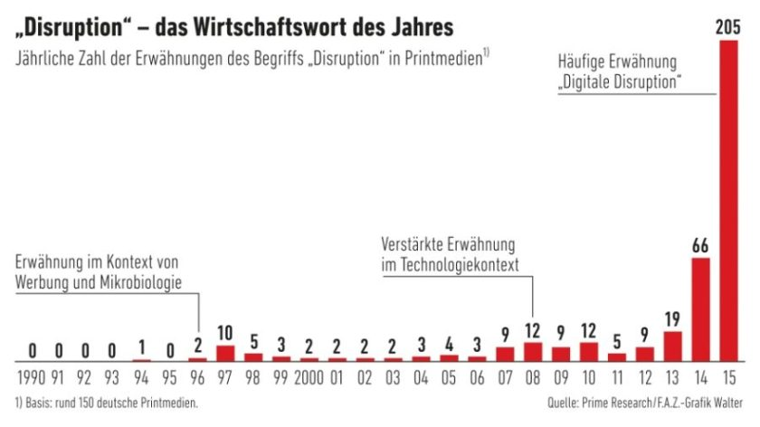 Infografik Disruption (Bild: FAZ)