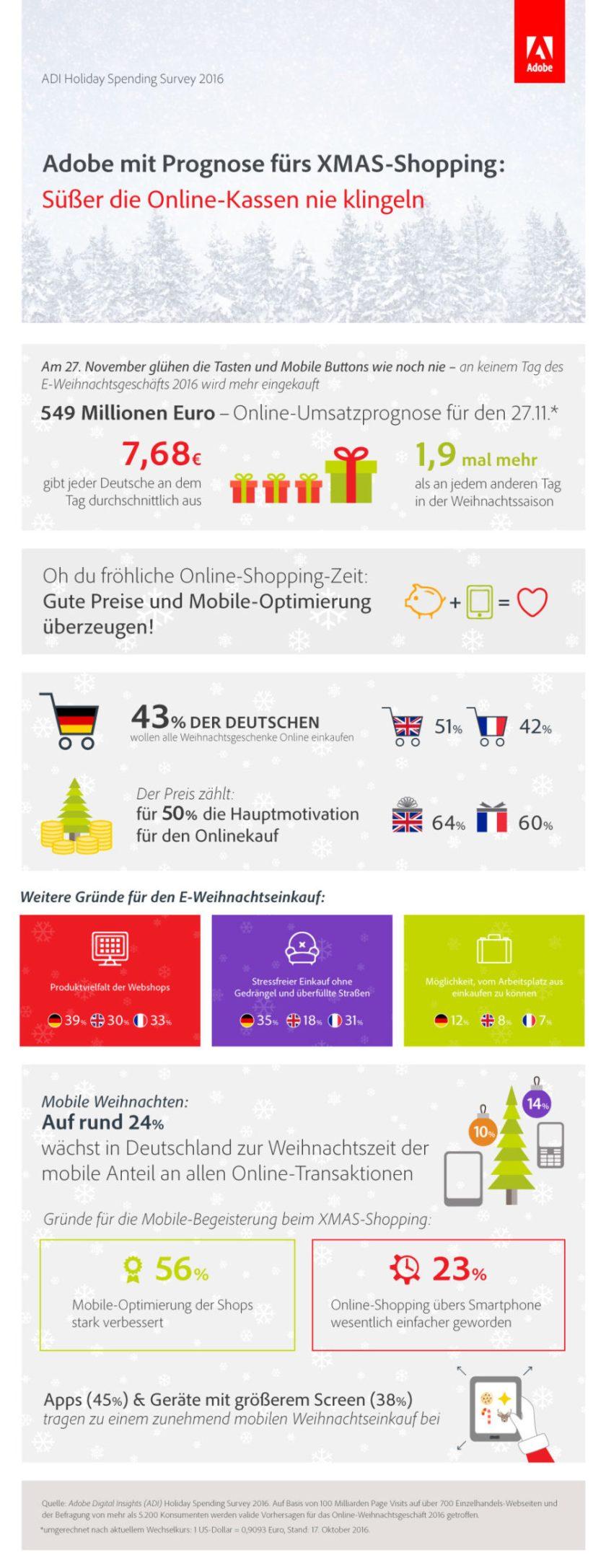 Infografik Weihnachten E-Commerce (Bild: Adobe)