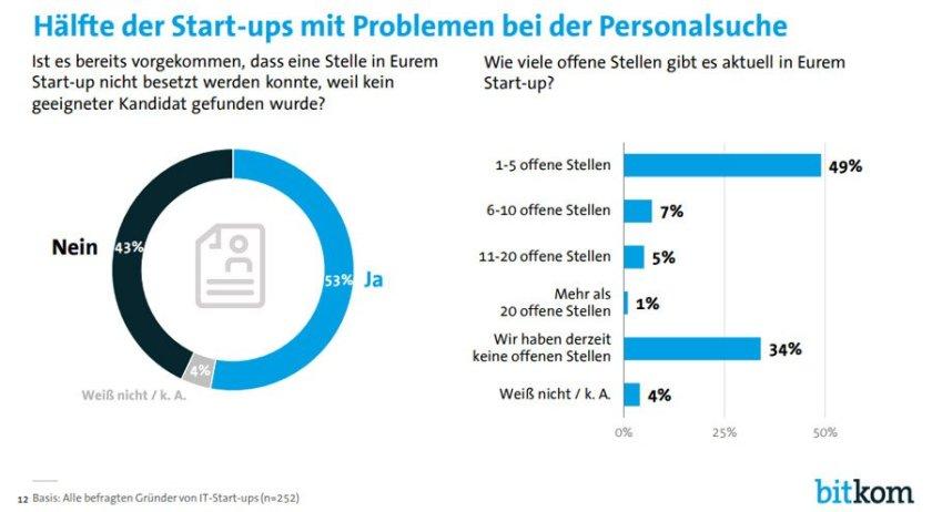 Infografik StartUp Personalmangel (Bild: Bitkom)