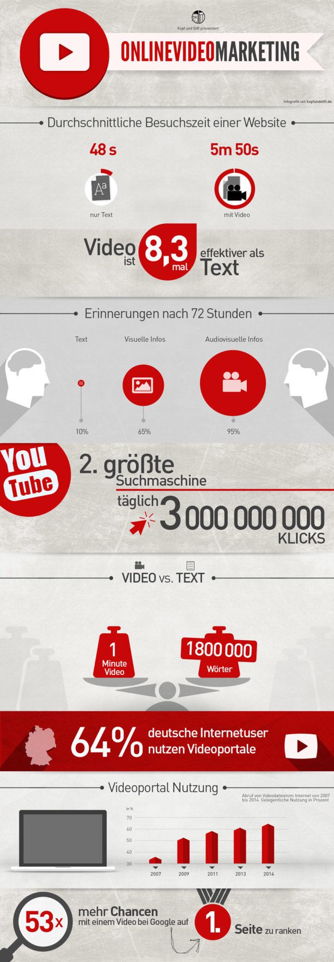 Youtube Videos Vorteile Schaubild (Bild: kopfundstift.de)