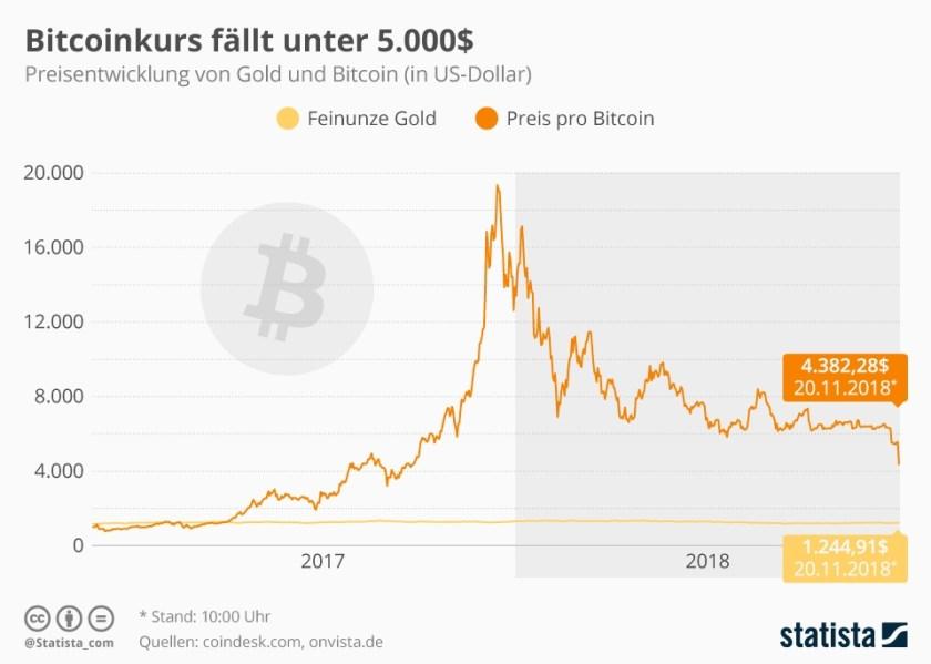 Bitcoin-Kurs (Bild: Statista)
