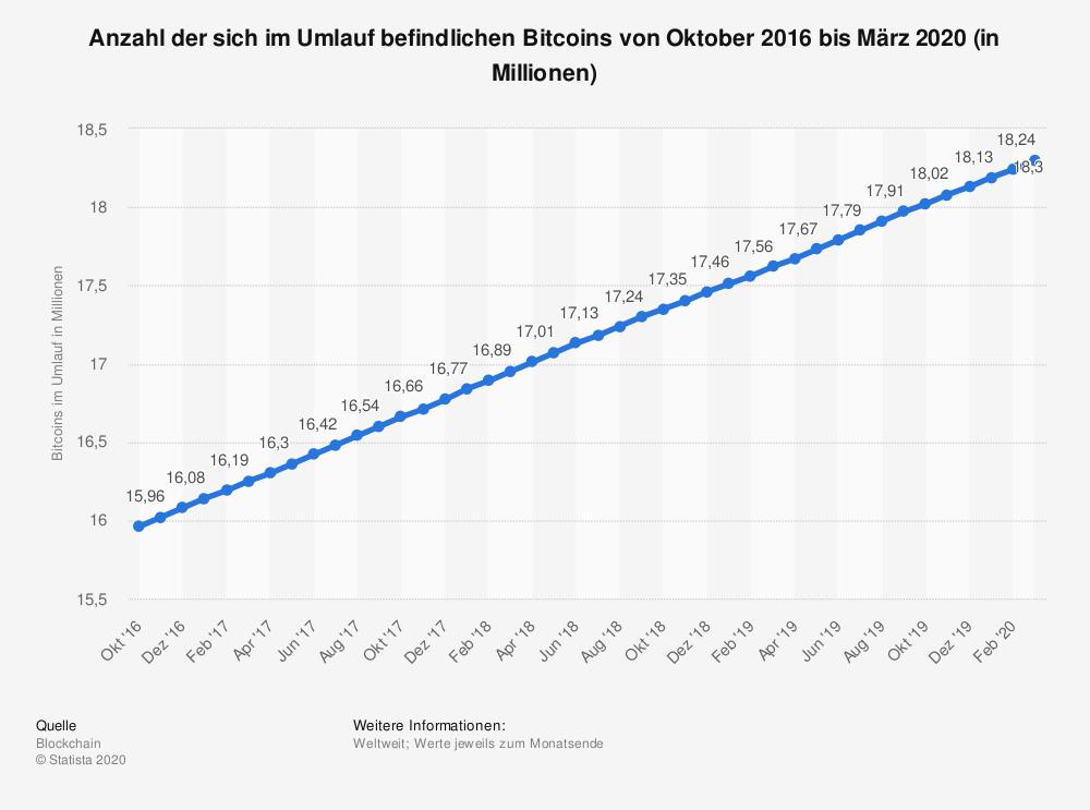Wie Viele Bitcoins Gibt Es