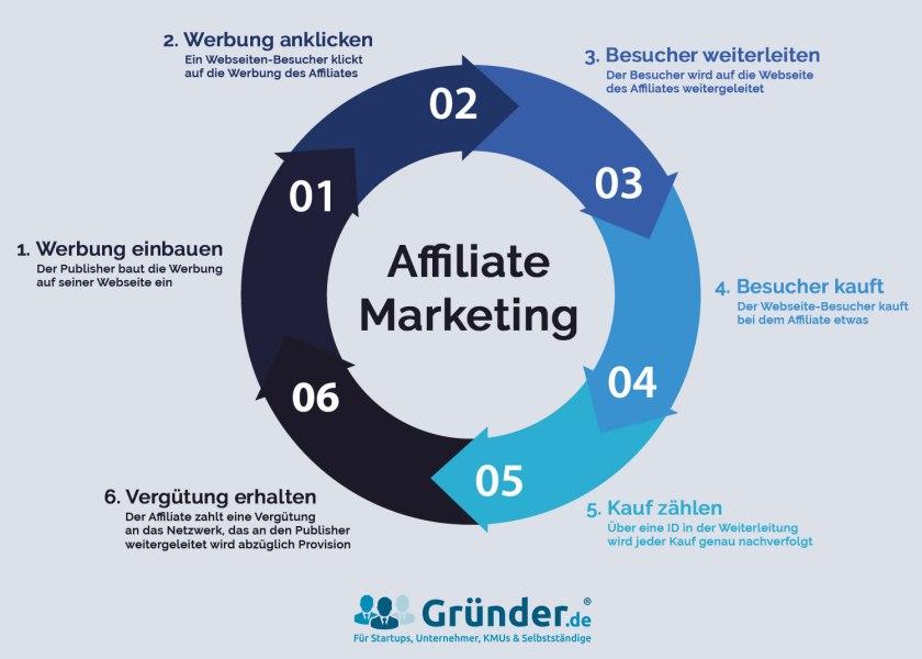 Schaubild Affiliate Marketing (Bild: gruender.de)