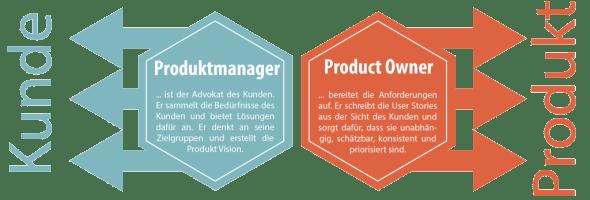 Schaubild Produktmanager versus Product Owner (Bild: Lean-BD.de)