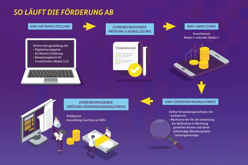 Schaubild Digitalisierung Förderung Staat (Bild: BMWi)