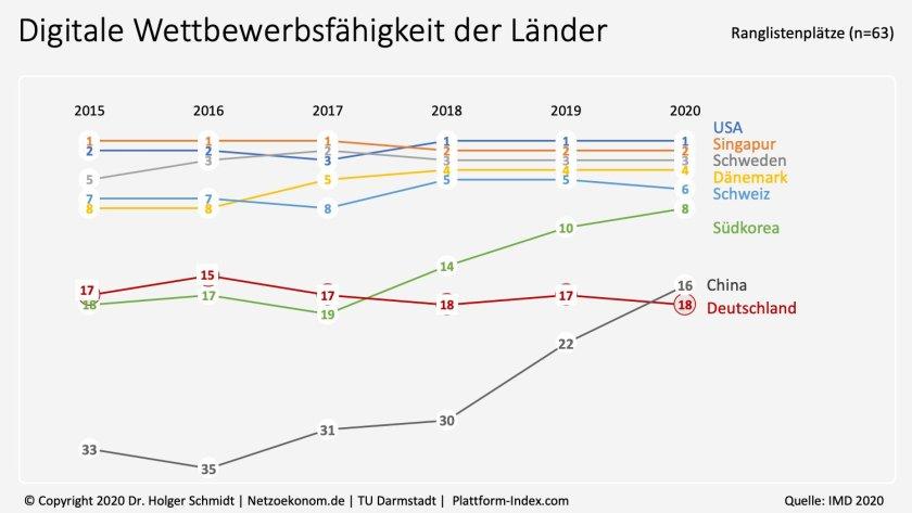 Digitalisierung: Die deutsche Wirtschaft schwächelt und verliert im Vergleich zu anderen Ländern. Ein Grund ist der schlecht digitalisierte Mittelstand.