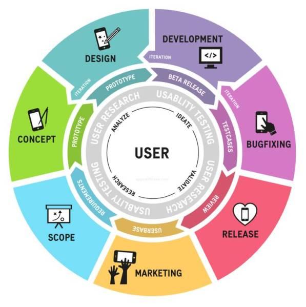 Schaubild: App Entwicklung - agiler Prozess (Bild: Appswithlove.com)
