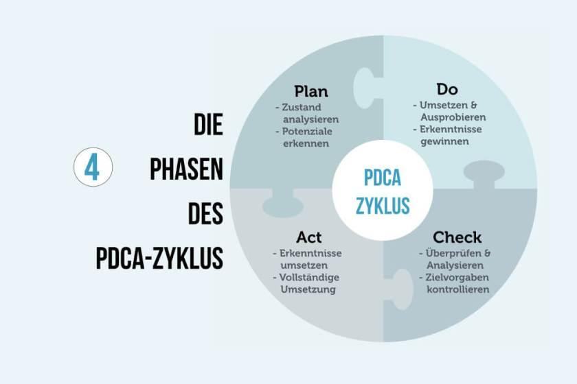 PDCA Zyklus (Bild: Karrierebibel)