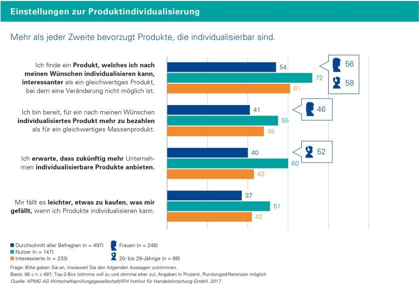 Personalisierte Produkte - Umfrage (Bild: IFK Köln)