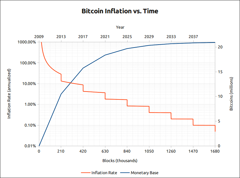 bitcoin inflation monetary base