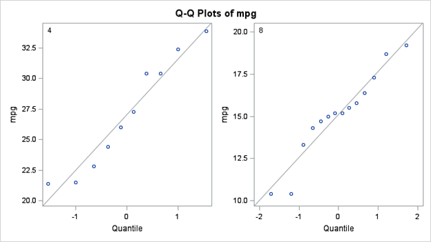 QQ Plots for the 4 and 8 cylinder groups