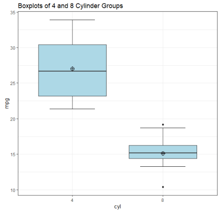 Side-by-Side boxplots of 4 and 8 cylinder groups