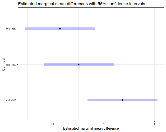 Estimated marginal mean difference plot with 95% confidence intervals