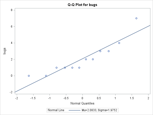 QQ plot for the number of bugs that survived under treatment C