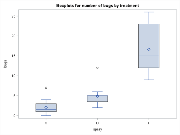 Side-by-side boxplots for the number of bugs surviving each treatment