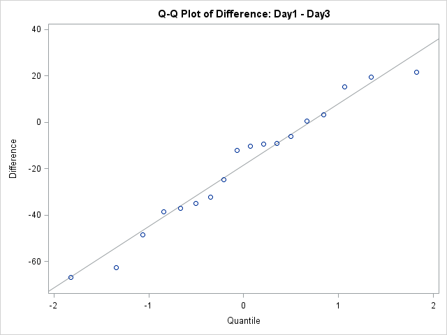QQ plot of day differences