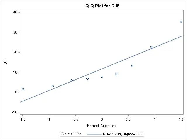 QQ plot of dosage differences