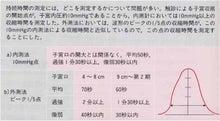 陣痛の評価〜微弱陣痛と過強陣痛〜   産婦人科専門醫・周産期 ...