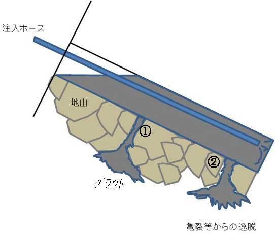 エンタの法面管理塾-グランドアンカー工_注入工2
