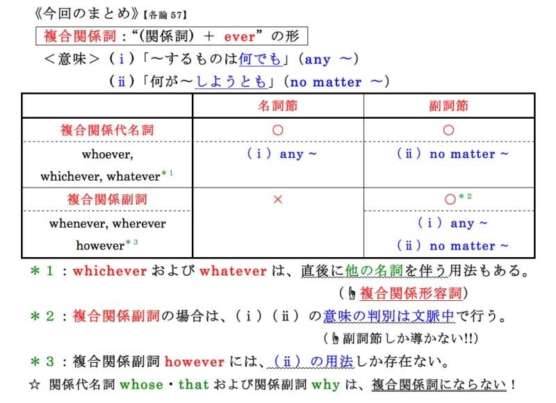 【各論57】関係詞Ⅶ 〜複合関係詞の用法〜   英文法サプリ2014 ...