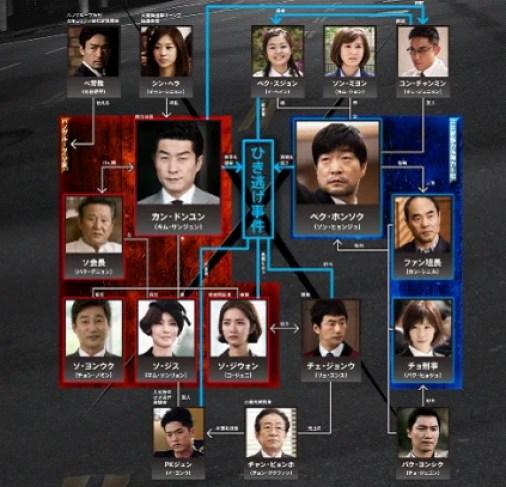 韓国ドラマ「追跡者(チェイサー)」観終わりました | kokoro-eの徒然なこと