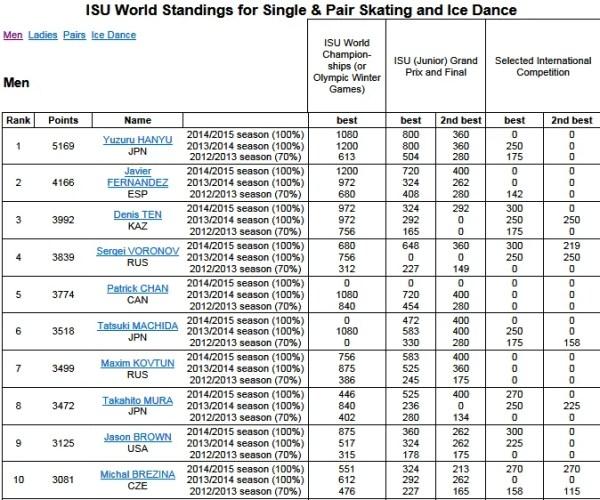 世界ランキング、結弦くん1位変わらず(ISU World Standing 2015.3.28) | 見上げれば ...