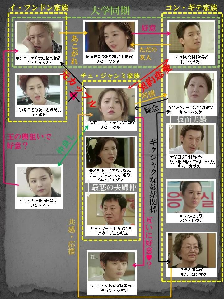 恋愛じゃなくて結婚 | なおっち日記② 〜Kポブログ〜
