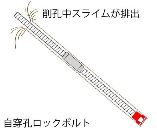 自穿孔ロックボルト1